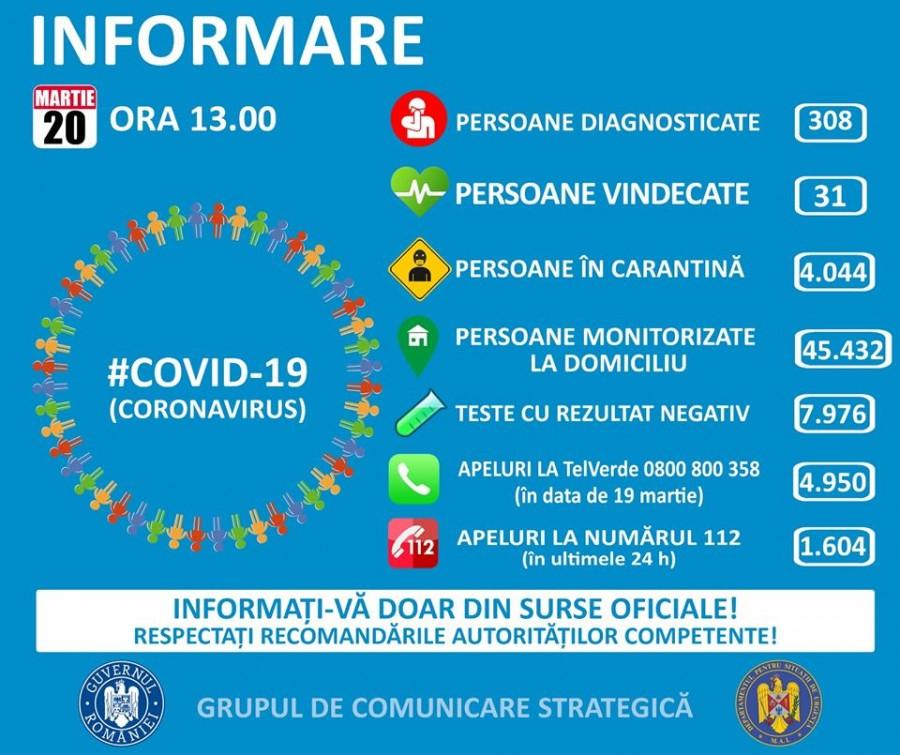 Coronavirus România: 31 de noi cazuri de îmbolnăvire. Pacienții nou confirmați au vârsta cuprinsă între 17 și 89 de ani