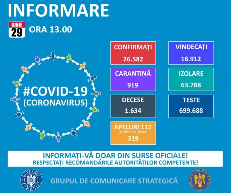706 cazuri de coronavirus şi un deces la Arad