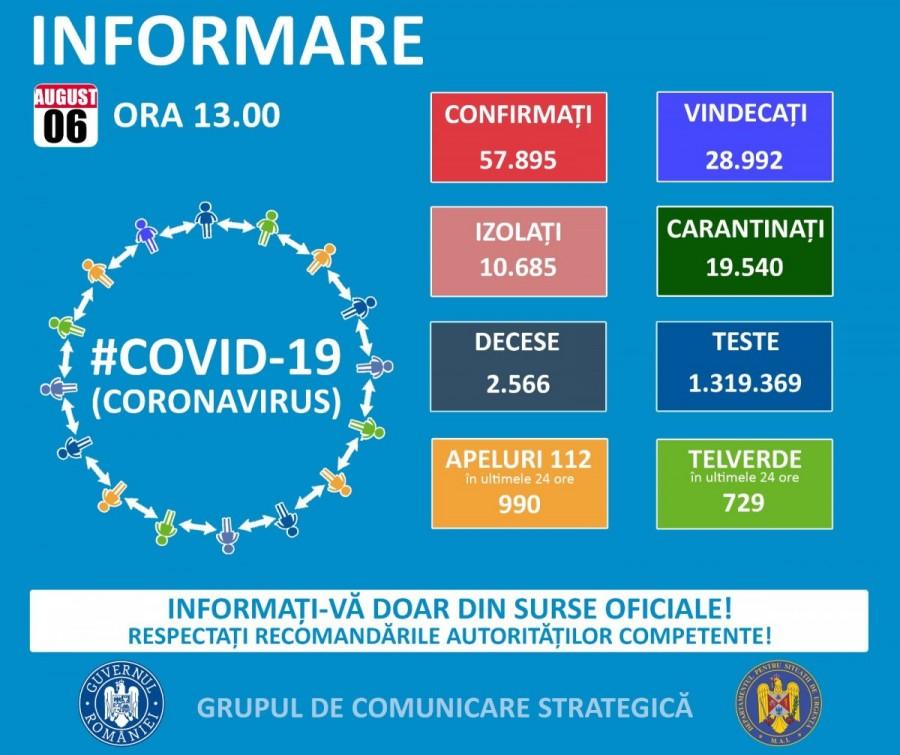 Au fost înregistrate 1.345 cazuri noi de persoane infectate cu SARS – CoV - 2 (COVID – 19), dintre care la Arad 19