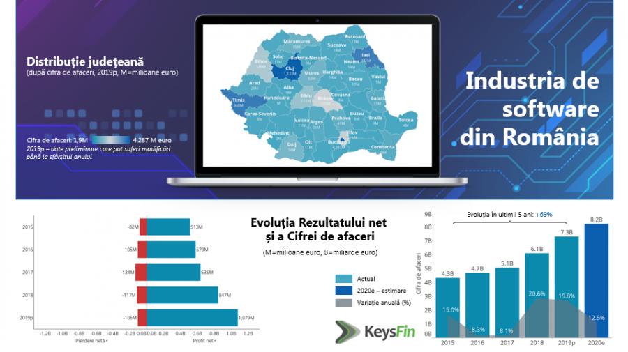 Estimare KeysFin: Piața locală de software va crește și în 2020, la un nou maxim istoric, de peste 8 miliarde de euro