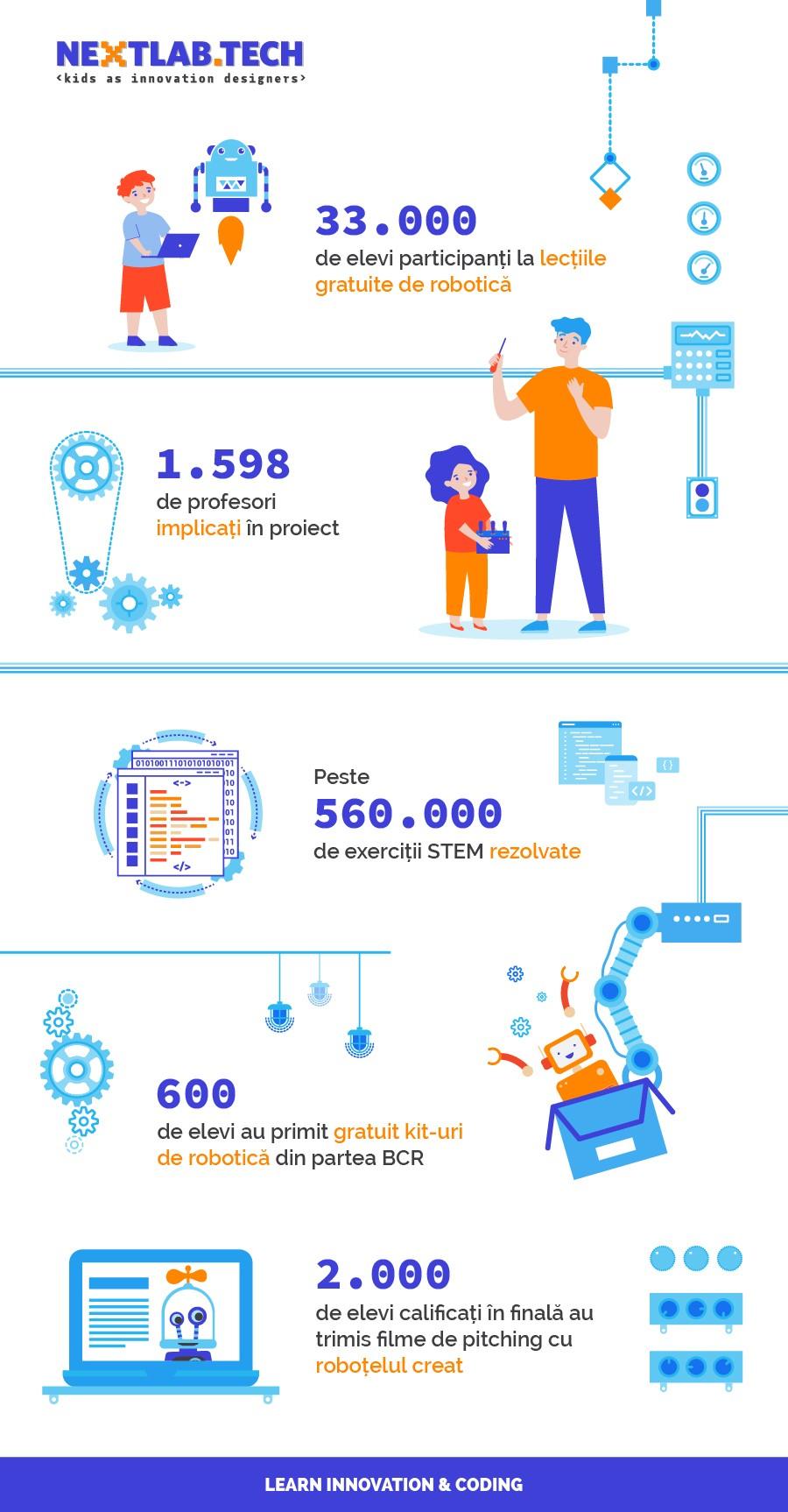 33.000 de elevi au participat in 2020 la concursul de robotica NEXTLAB.TECH