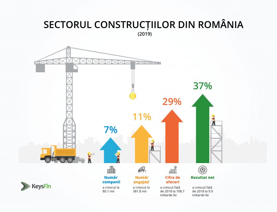 ESTIMARE KEYSFIN: SECTORUL CONSTRUCȚIILOR DIN ROMÂNIA VA ATINGE UN NIVEL RECORD ÎN 2021